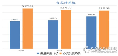 台式计算机批采与协议供货价格对比