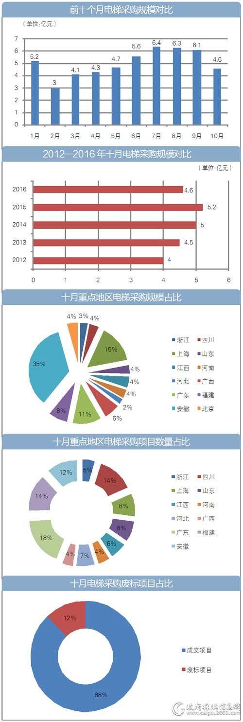 10月<a href=http://dianti.caigou2003.com/ target=_blank class=infotextkey>电梯采购</a>额4.6亿元