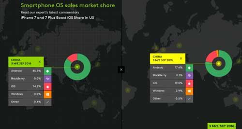 手机市场份额iOS降至14% Win系统为0