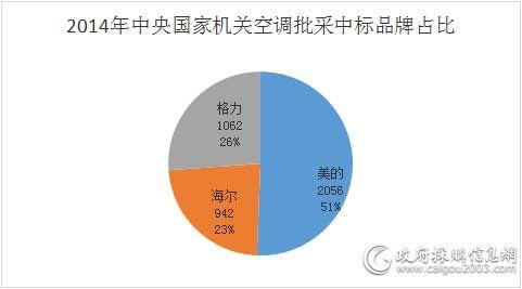 2014年中央国家机关空调批采中标品牌占比