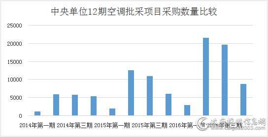 中央单位12期空调批采项目采购数量比较