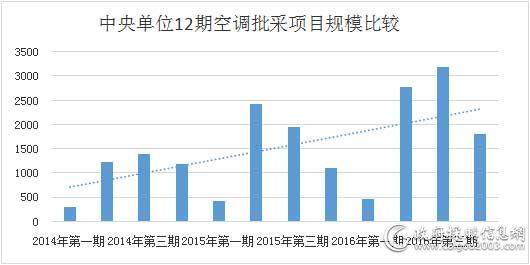 中央单位12期空调批采项目规模比较