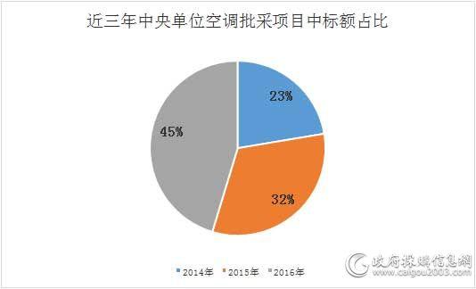 近三年中央单位空调批采项目中标额占比