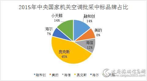 2015年中央国家机关空调批采中标品牌占比