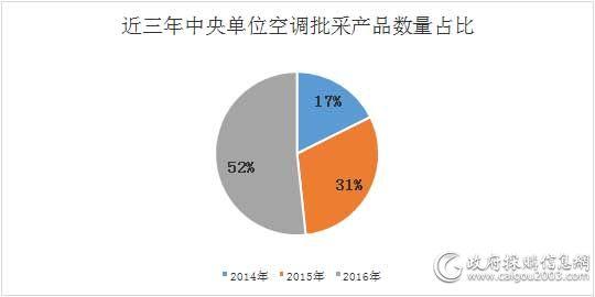 近三年中央单位空调批采产品数量占比