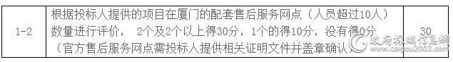 福建亿元大宗空调采购项目招标文件有更改