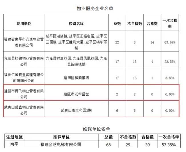 福建:南平这些小区的电梯合格率为零