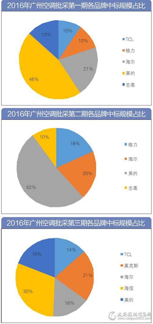 广州批采2.5万台空调 七品牌成赢家