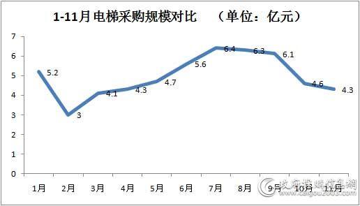 1-11月电梯采购规模对比