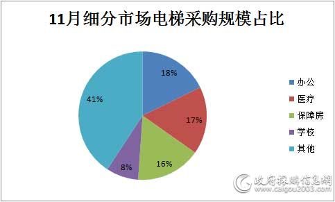 11月细分市场电梯采购规模占比