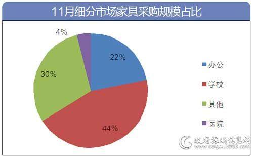 11月家具细分市场占比