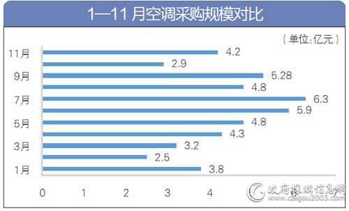1-11月<a href=http://kongtiao.caigou2003.com/ target=_blank class=infotextkey>空调采购</a>规模对比