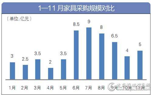 1-11月<a href=http://jiaju.caigou2003.com/ target=_blank class=infotextkey><a href=http://jiaju.caigou2003.com/xingye/ target=_blank class=infotextkey>家具采购</a></a>规模比较