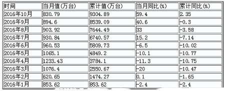 2016年1-10月中国<a href=http://kongtiao.caigou2003.com/minyongkongdiao/ target=_blank class=infotextkey>家用空调</a>产量数据统计