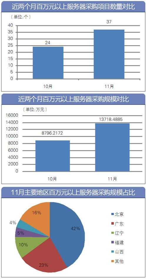 11月百万元以上服务器采购情况表