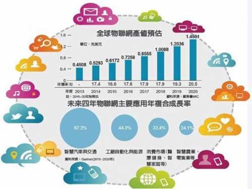 全球物联网产值预估、未来四年物联网主要应用年复合成长率