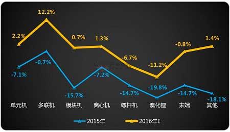 2015-2016年中央空调细分产品增速对比(含出口)