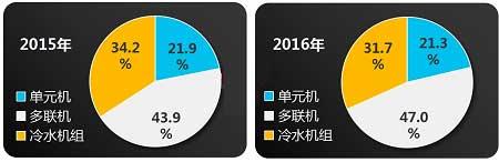 2015-2016年中央空调三大产品市场结构变化