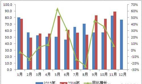 11月净化器出口小幅增长 美国增长超60%