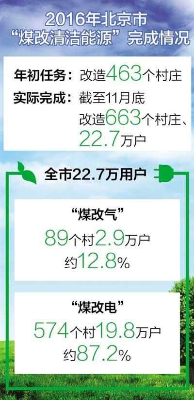 2016年北京663个村庄进行煤改气与煤改电改造
