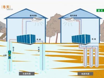 河南:推广热泵等电能替代技术