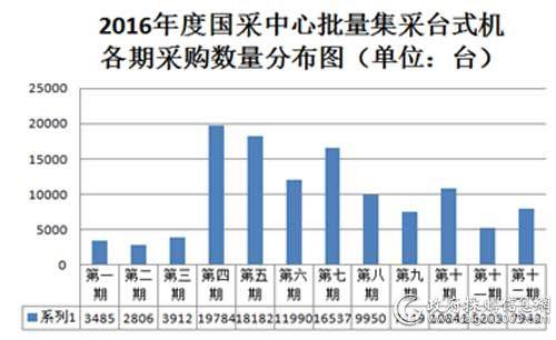 2016年度国采中心批量集采台式机各期采购数量分布图