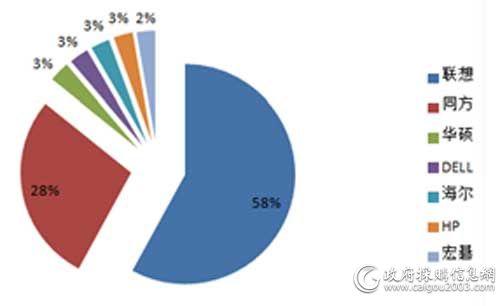 2016年度中央国家机关台式机各品牌中标台数占比图