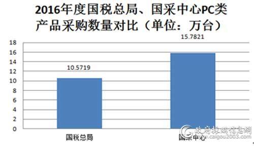 2016年度国税、国采中心PC类产品采购数量对比图