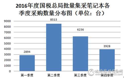 2016年度国税总局批量集采笔记本各季度采购数量分布图