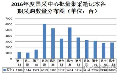 2016年度国采中心批量集采笔记本各期采购数量分布图