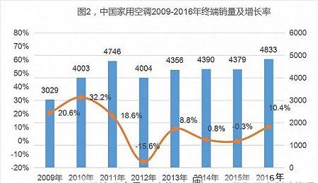回眸2016空调产业市场前行的脚步