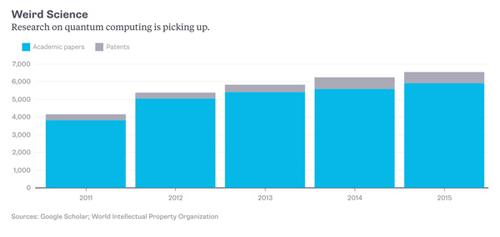 量子计算的研究增长(蓝色为论文数量,灰色为专利数量)