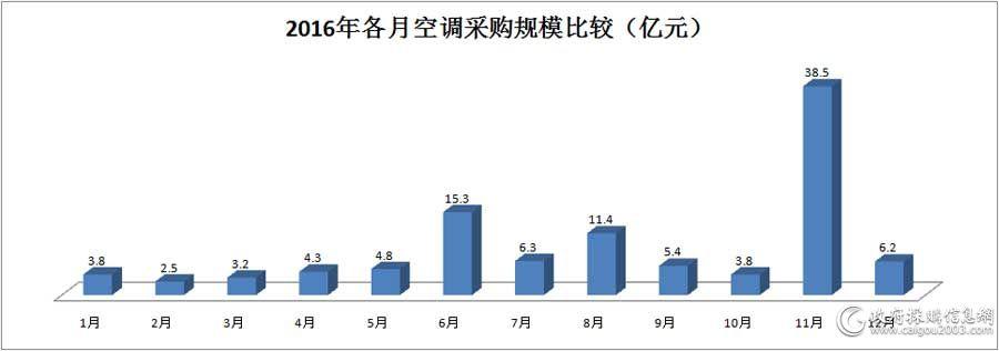 2016年各月<a href=http://kongtiao.caigou2003.com/ target=_blank class=infotextkey>空调采购</a>规模比较