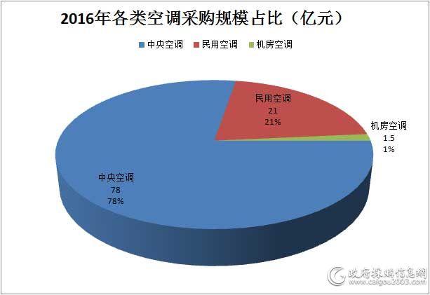 2016年各类空调采购规模占比