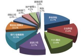 私募股权投资基金在PPP项目中的应用研究