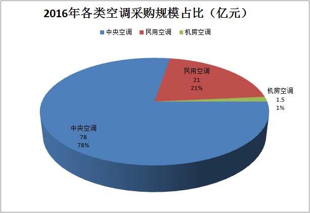 2016年各类<a href=http://kongtiao.caigou2003.com/ target=_blank class=infotextkey>空调采购</a>规模占比