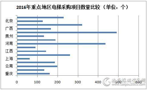 2016年重点地区电梯采购项目数量比较