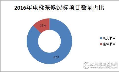 2016年电梯采购废标项目数量占比