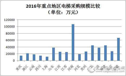 2016年重点地区电梯采购规模比较