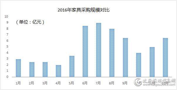 2016年<a href=http://jiaju.caigou2003.com/ target=_blank class=infotextkey>家具采购</a>规模对比