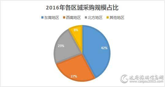 2016年各区域采购规模占比