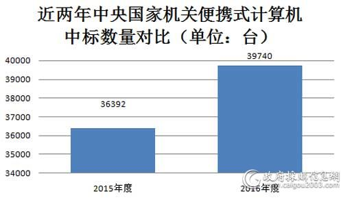 近两年中央国家机关便携式计算机中标数量对比