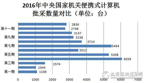 2016年中央国家机关便携式计算机批采数量对比
