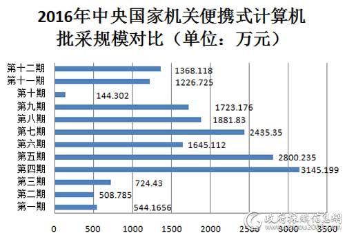 2016年中央国家机关便携式计算机批采规模对比