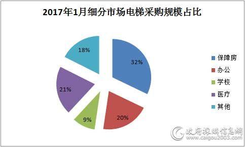2017年1月细分市场电梯采购规模占比