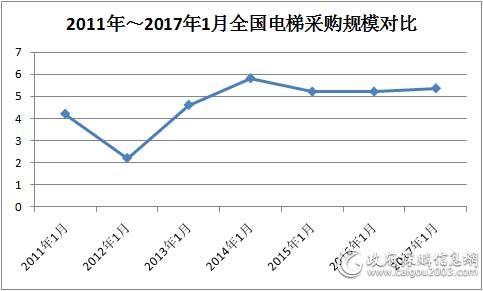 2011年~2017年1月全国<a href=http://dianti.caigou2003.com/ target=_blank class=infotextkey>电梯采购</a>规模对比