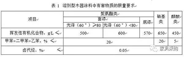 溶剂型木器涂料应符合 HJ/T 414要求