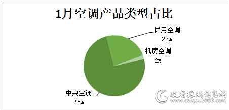 1月空调产品类型占比