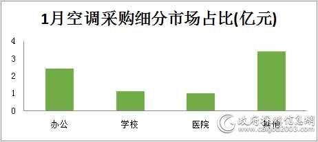 1月空调采购细分市场占比