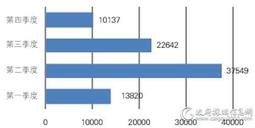 2016年国税总局便携式计算机批采数量对比(单位:台)